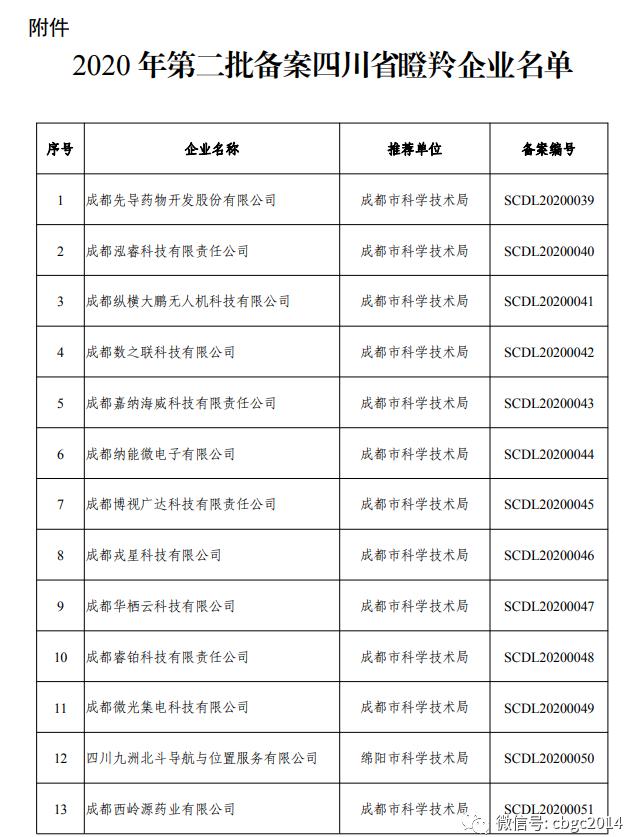 喜报!成都申威入选四川省瞪羚企业